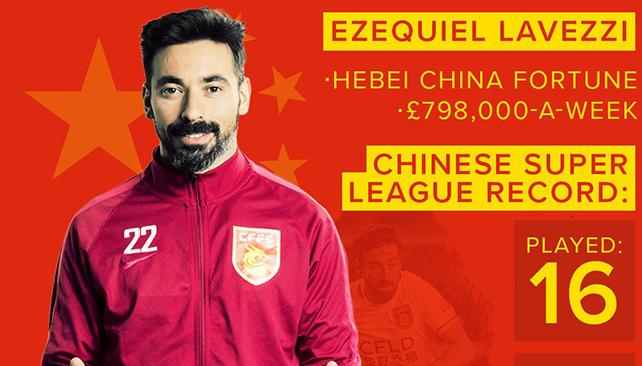 salario_lavezzi_china